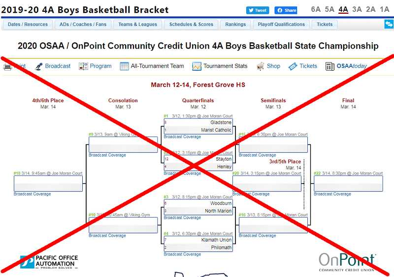 PMG GRAPHIC - The Woodburn boys basketball team, along with the North Marion boys and girls basketball teams will be played without fans after an order issued by Gov. Kate Brown restricting gatherings of more than 250 people Wednesday.