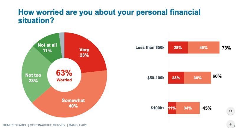 DHM RESEARCH - A peronal financial worry chart from the new DHM Research survey.