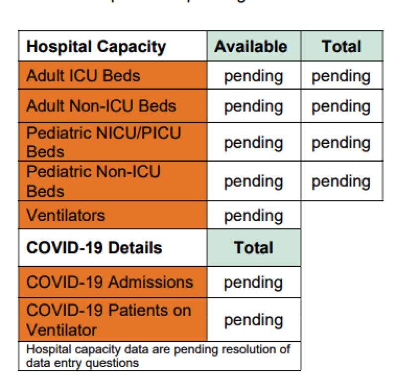 SCREENSHOT - Oregon Health Authority bowed under pressure recently to begin reporting more details of hospital capacity during the statewide public health crisis, but the data has been reported as pending for several days