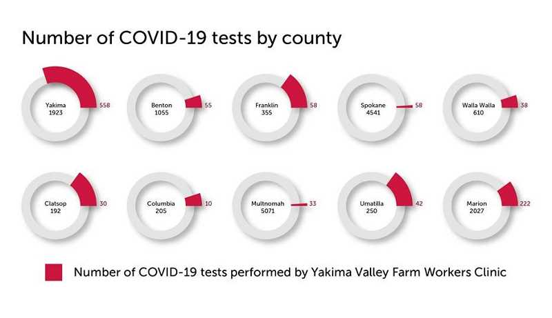 YAKIMA VALLEY FARM WORKERS CLINIC - Breaking down the Yakima Valley Farm Workers Clinic COVID-19 tests by the counties they serve, including Marion, Multnomah, Columbia, Clatsop and Umatilla counties in Oregon.