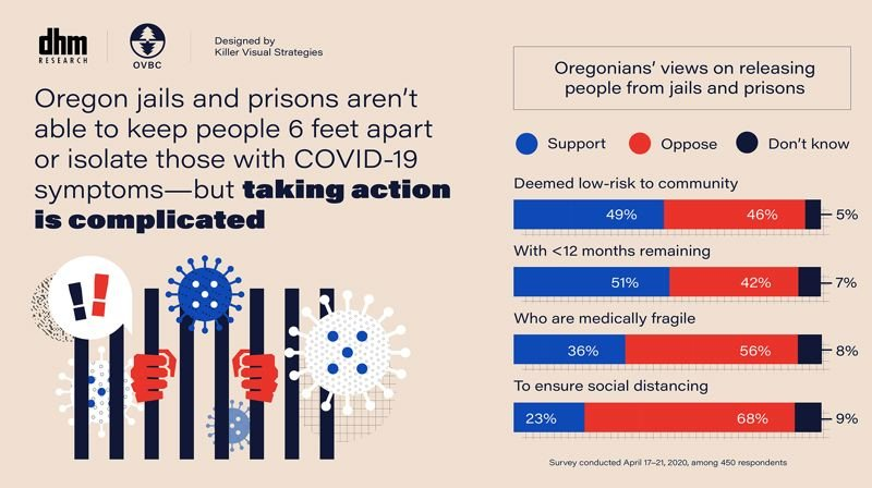 DHM RESREACH - A graphic from the new DHM Research surevy says Oregonians oppose COVID-19 inmate releases in most cases.