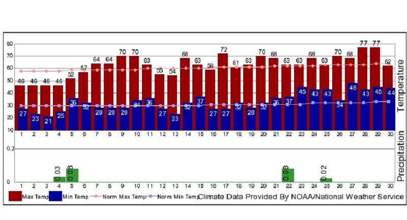 NOAA GRAPHIC - April 2020 was hotter, drier than normal.