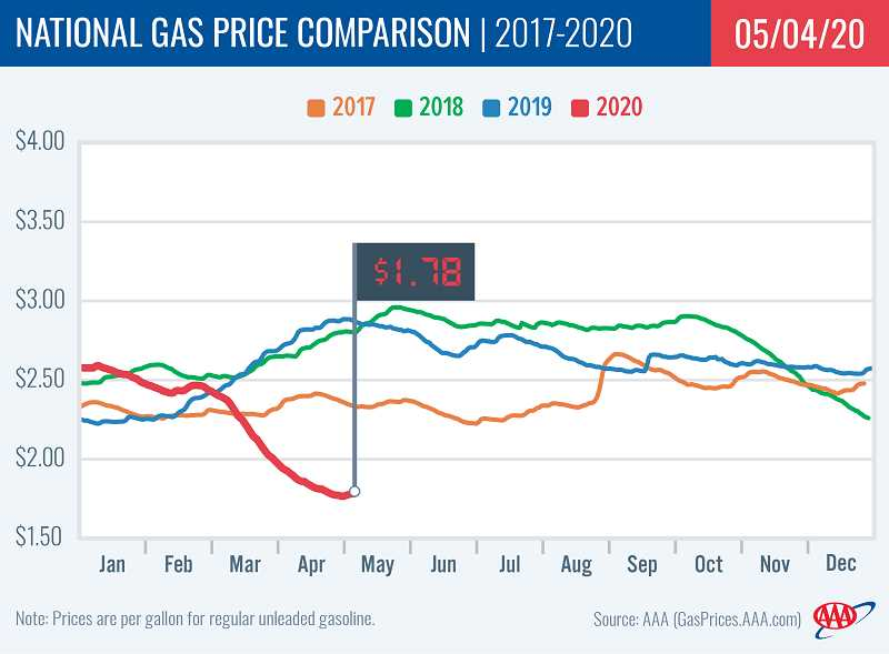 COURTESY OF AAA - AAA graph shows 2020 gas prices plummeting nationwide with decreased usage during the coronavirus shutdowns.