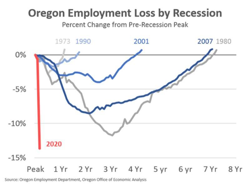 COURTESY: OREGON EMPLOYMENT DEPARTMENT OFFICE OF ECONOMIC ANALYSIS - The graph compares employment losses in Oregon for each of the past five recessions.