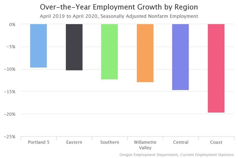 COURTESY: OREGON EMPLOYMENT DEPARTMENT - Best in the city, worst at the coast. 'growth' is negative right now thanks to the coronavirus.