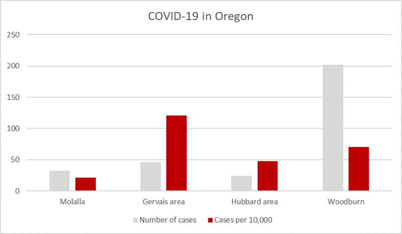 PMG GRAPHIC: KRISTEN WOHLERS - Compared to certain areas of Marion County, Molalla's infection rate is relatively low.