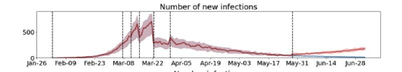 OREGON HEALTH AUTHORITY - One scenario in the state's latest modeling shows infections could begin to rise (red line) depending on how Oregon reopens. It's unclear whether reopening will lead to a trend above or below the projection.