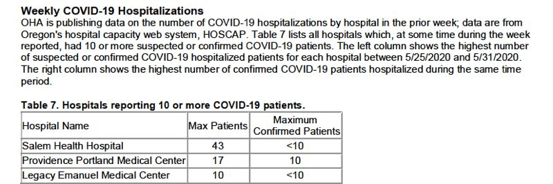 OREGON HEALTH AUTHORITY - A new weekly report includes information on hospital cases.