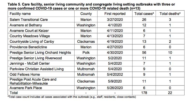 OREGON HEALTH AUTHORITY - Weekly report by state includes senior care cases.