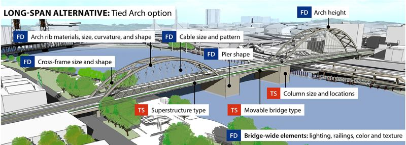 (Image is Clickable Link) COURTESY ILLUSTRATION: MULTNOMAH COUNTY - An example of the long-span alternative recommended June 15 to replace the aging Burnside Bridge.