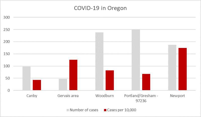 PMG GRAPHIC: KRISTEN WOHLERS - This chart shows Canby's infection rate relative to the rates of the most-infected ZIP codes in the state.