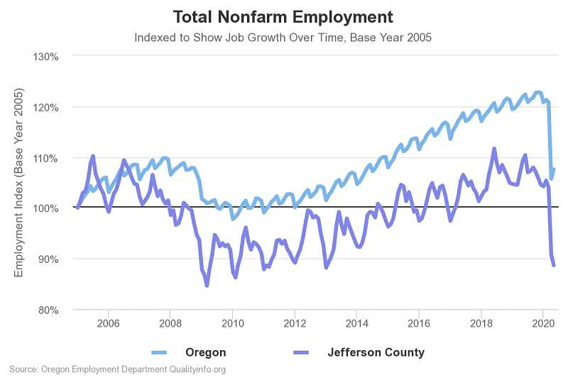 COURTESY GRAPHIC: OREGON EMPLOYMENT DEPARTMENT - Jefferson County job growth over time