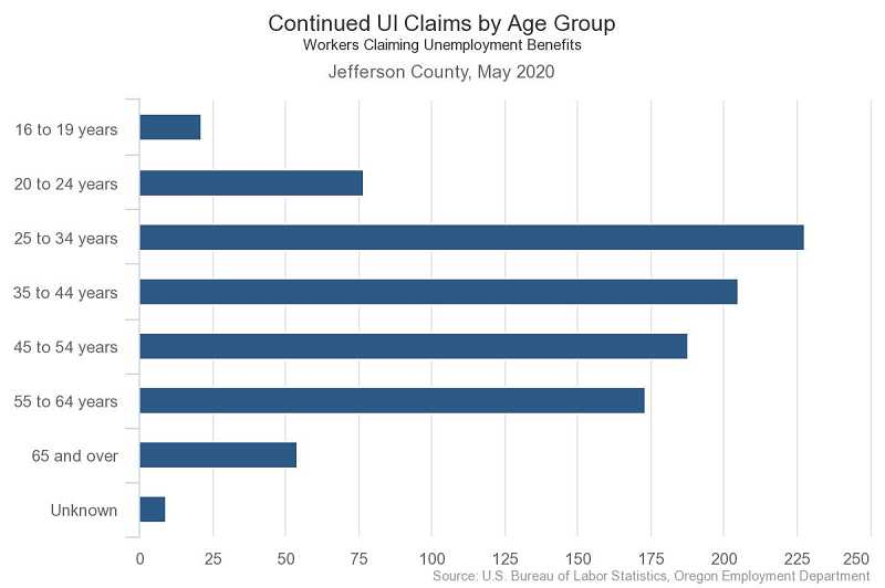 COURTESY GRAPHIC: OREGON EMPLOYMENT DEPARTMENT - County unemployment claims by age group