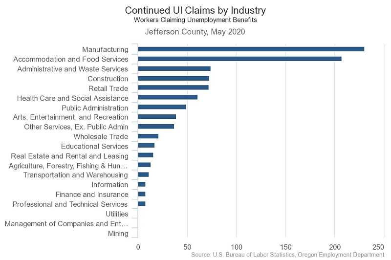 COURTESY GRAPHIC: OREGON EMPLOYMENT DEPARTMENT - Jefferson County unemployment claims by industry