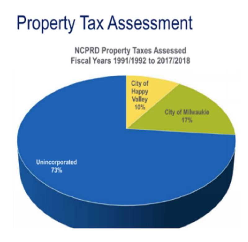 COURTESY PHOTO - This pie chart shows how unincorporated areas of Clackamas County have paid the vast majority of property taxes to the North Clackamas Parks & Recreation District.