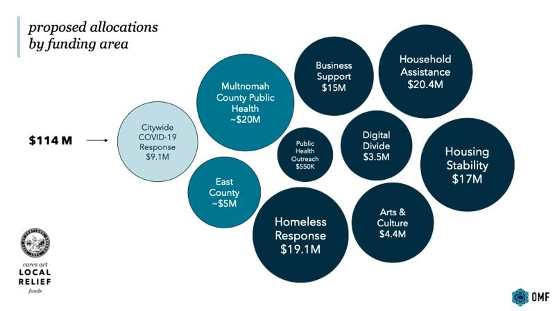 CITY OF PORTLAND - A city grpahic showing how the $114 million in federal CARES funding is proposed to be spent.