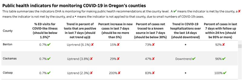 COURTESY OF THE OREGON HEALTH AUTHORITY - Clackamas County is not meeting on three of the six indicators issued by the Oregon Health Authority and Gov. Kate Brown for a county to enter Phase 2 reopening.
