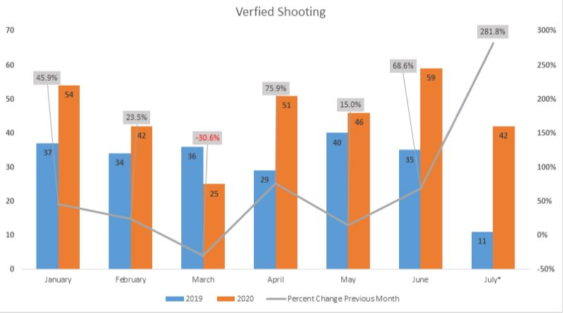COURTESY PPB - A chart showing the recent incrase in shootings compared to last year.