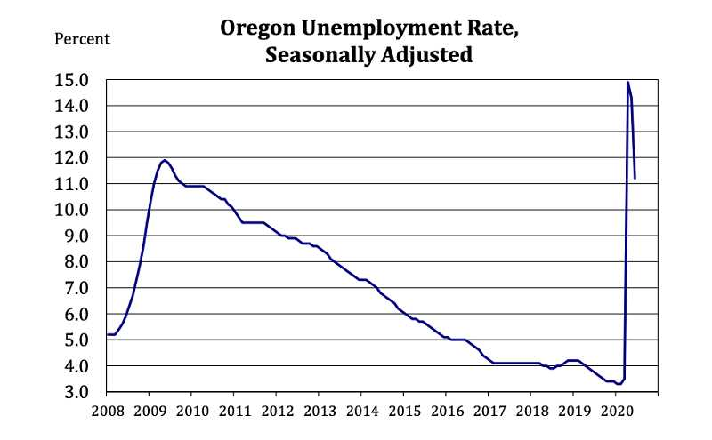 SCREENSHOT OF GRAPH PROVIDED BY THE OREGON EMPLOYMENT DEPARTMENT - Oregon's unemployment rate lowered to 11.3% in June, below the highest peak during the Great Recession.