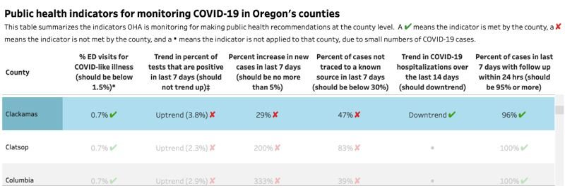 COURTESY OF THE OREGON HEALTH AUTHORITY - Clackamas County's most recent performance on health indicators set by the state to qualify for Phase 2 reopening highlighted in blue.