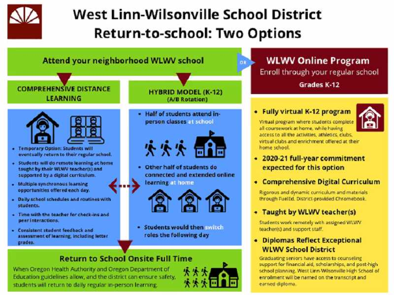 COURTESY PHOTO: WEST LINN-WILSONVILLE SCHOOL DISTRICT - The West Linn-Wilsonville School District is presenting families with the option to choose how they want to return to school in the fall.