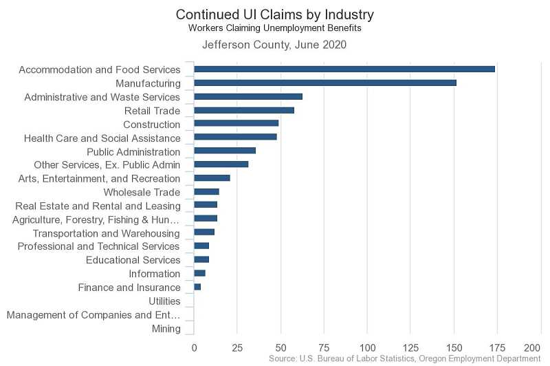 COURTESY GRAPHIC: OREGON EMPLOYMENT DEPARTMENT - Continued claims by industry