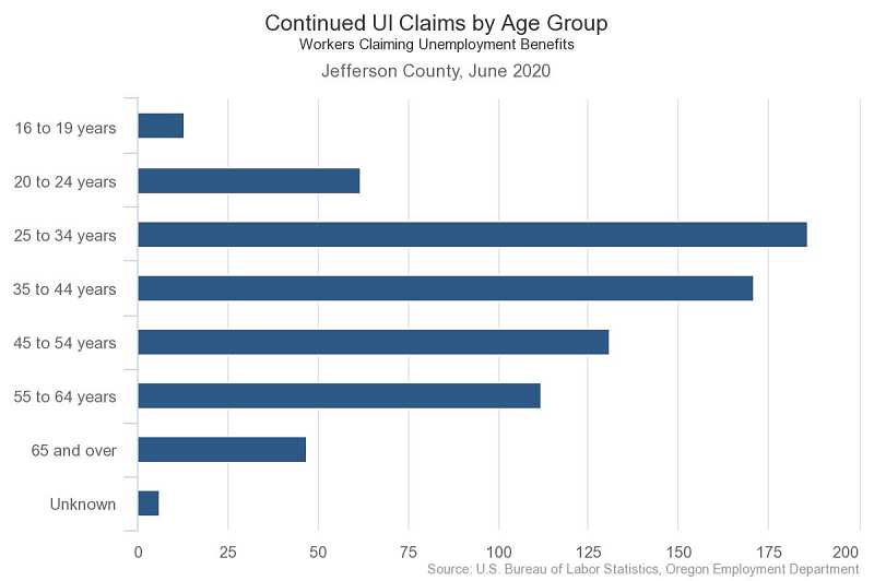 COURTESY GRAPHIC: OREGON EMPLOYMENT DEPARTMENT - Claims by age