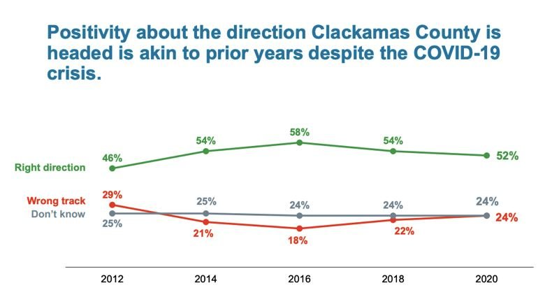 COURTESY PHOTO: CLACKAMAS COUNTY - Survey results