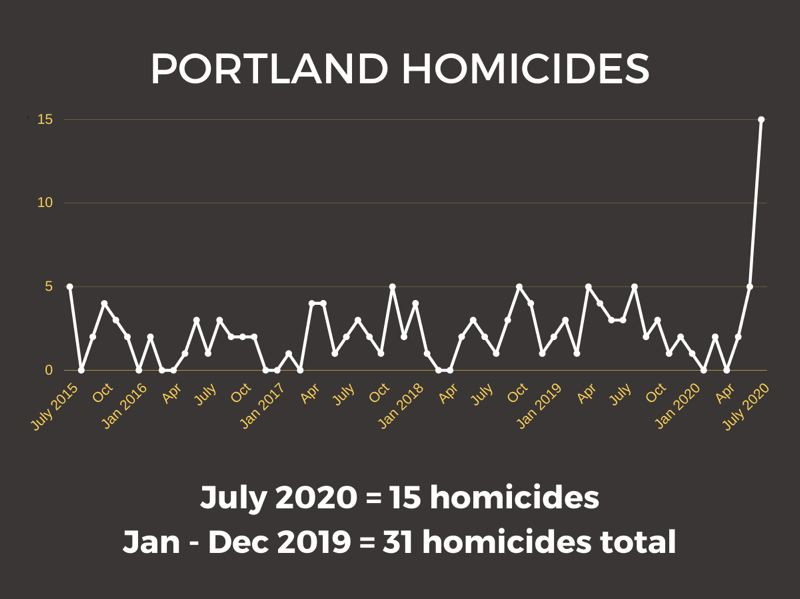 COURTESY PPA - A chart reelased by the Portland Police Association on Aug. 5.