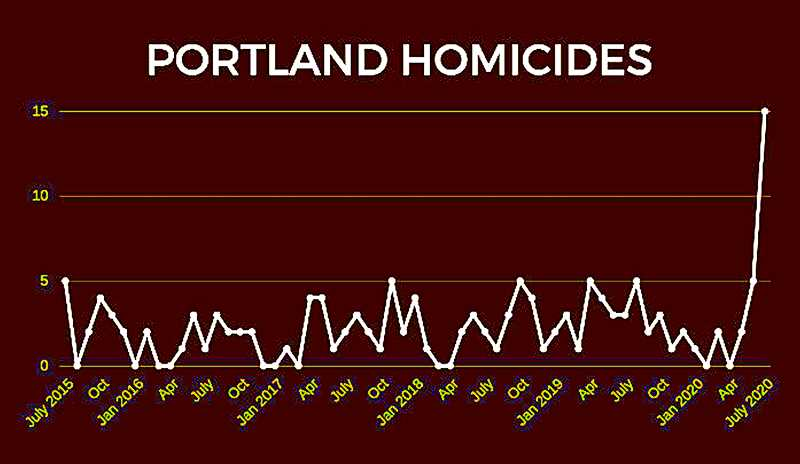 COMPILED FROM PORTLAND POLICE BUREAU RECORDS - For context in interpreting this graph, the Portland task force to reduce gun violence was disbanded in early June of this year.