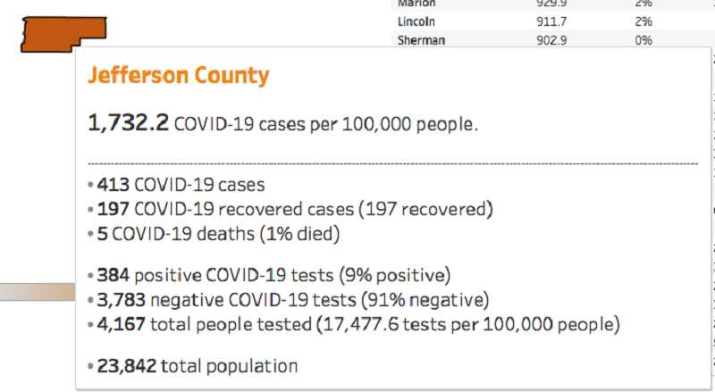 SCREEN SHOT - Jefferson County's COVID-19 statistics as of Monday, Aug. 17.