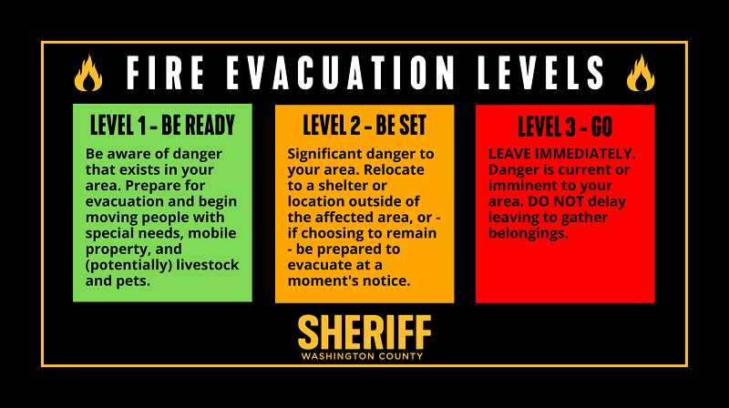 COURTESY OF WASHINGTON COUNTY SHERIFF'S OFFICE - Three different evacuation levels indicate fire danger. Level 3 is the highest.