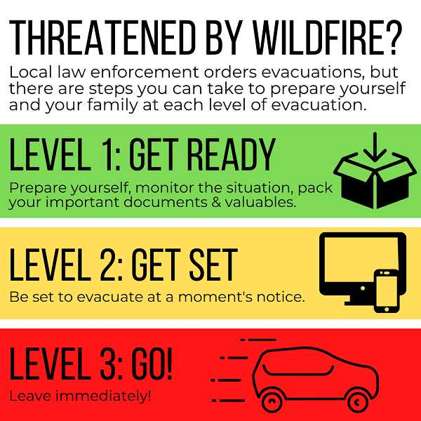 COURTESY: OREGON HEALTH AUTHORITY - Pictured are descriptions of the three evacuation levels.