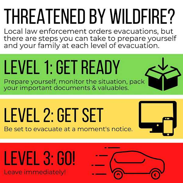 CLACKAMAS COUNTY - Pictured are descriptions of the three evacuation levels.