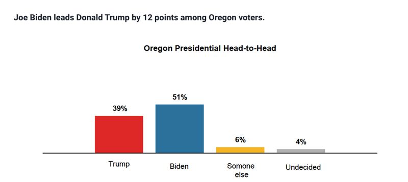 VIA DHM - A chart shows support for U.S. presidential candidates Joe Biden and Donald Trump in Oregon.