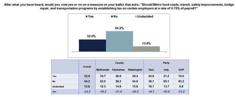 COURTESY STOP THE METRO WAGE TAX - Some of the polling data released by opponents of the Metro regional transportation funding measure on Tuesday.