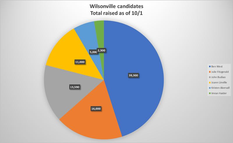 PMG PHOTO - Here's a breakdown of how much money each candidate for Wilsonville City Council had raised as of Oct. 1.