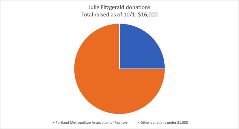 PMG PHOTO - Wilsonville mayoral candidate Julie Fitzgerald has raised most of her money from small donations.