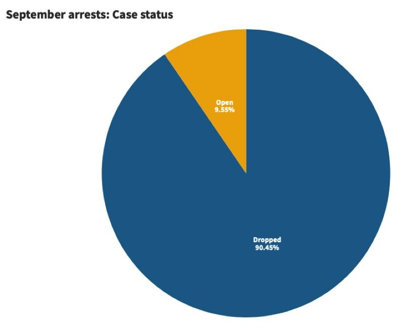 KOIN 6 NEWS - The status of Septmeber arrests.