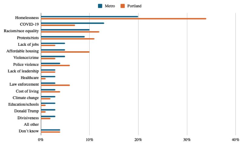 COURTESY DHM RESEARCH - Question: what do you think is the most important issue facing Portland?