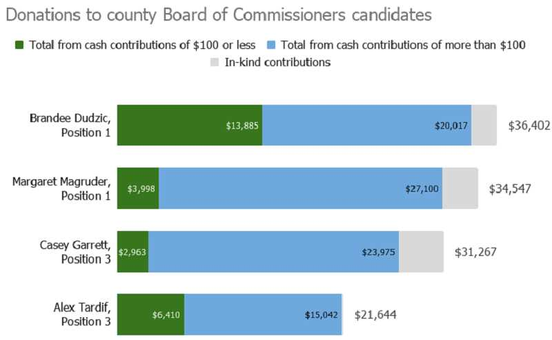 PMG GRAPHIC: ANNA DEL SAVIO - This chart shows contributions to the candidates for Columbia County Board of Commissioners filed with the Oregon Secretary of State as of Oct. 20.