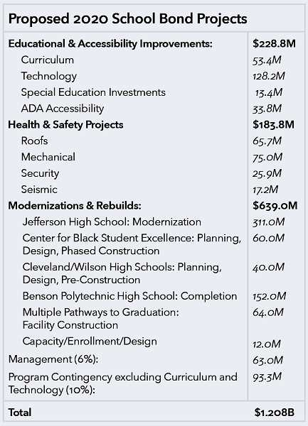 PPS GRAPHIC - A bond expenditure table shows which projects would be funded with the 2020 bond.