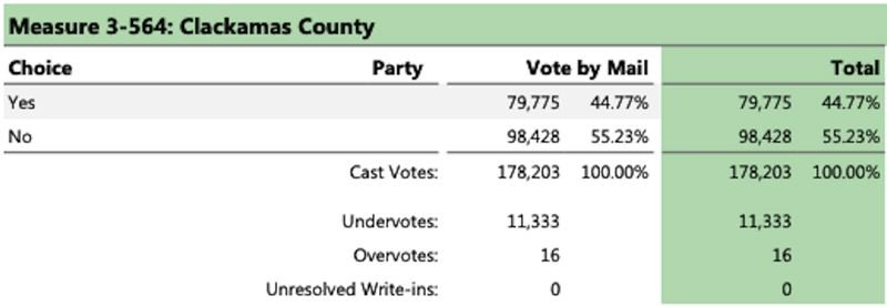 SCREENSHOT - CLACKAMAS COUNTY ELECTIONS - The Yes for Clackamas Kids campaign acknowledged defeat Wednesday evening in a statement calling for renewed focus and efforts to help local youth dealing with abuse and neglect.