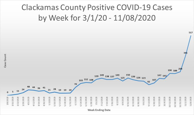 GRAPHIC COURTESY OF CLACKAMAS COUNTY - New cases of COVID-19 continue to climb as cold weather forces people indoors where social gatherings are to blame for a majority of the spread seen within the community, health offficials say.