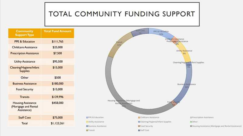 COURTESY GRAPHIC: CITY OF WOODBURN - Breakdown of COVID-19 relief funds being distributed in Woodburn.