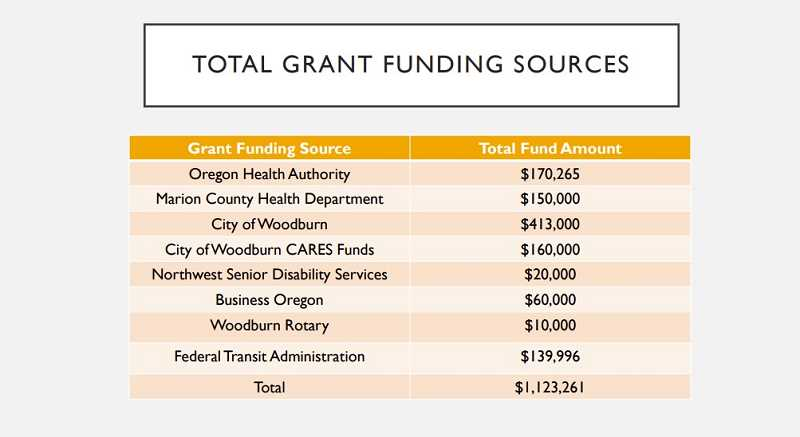COURTESY GRAPHIC: CITY OF WOODBURN - Shows the sources of funds raised to help Woodburn residents and businesses keep afloat during economically compromising COVID-19 repercussions.