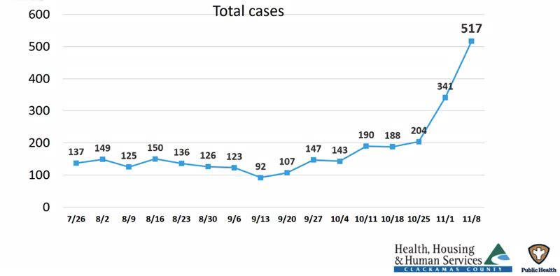 SCREENSHOT - ZOOM - Clackamas County's total weekly case count topped 500 last week, with another record expected to be set this week. Projections show cases weekly numbers climbing as high as 2,800 if spread isn't curbed.
