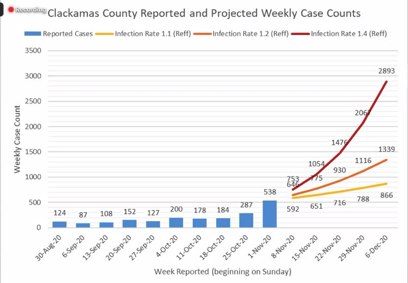 SCREENSHOT - ZOOM  - Clackamas County epidemiologists project that case counts could grow to more than 2,800 per week if the public isn't able to cut down on social interactions to stop the spread of the virus.