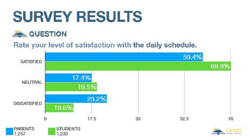 COURTESY PHOTO: CSD - Survey results show that parents are less satisfied with the daily schedule than students are.