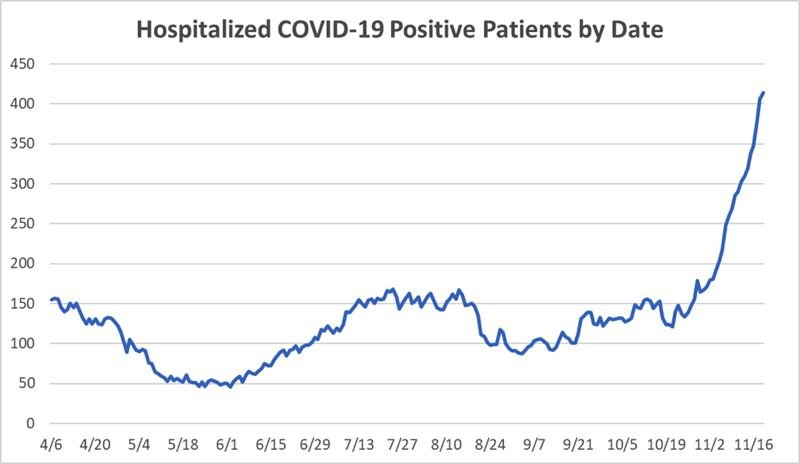 COURTESY GRAPHIC: OREGON HEALTH AUTHORITY - A chart shows how many patients were hospitalized with COVID-19 in Oregon since April. As of Thursday, 414 are in the hospital while positive for COVID-19.